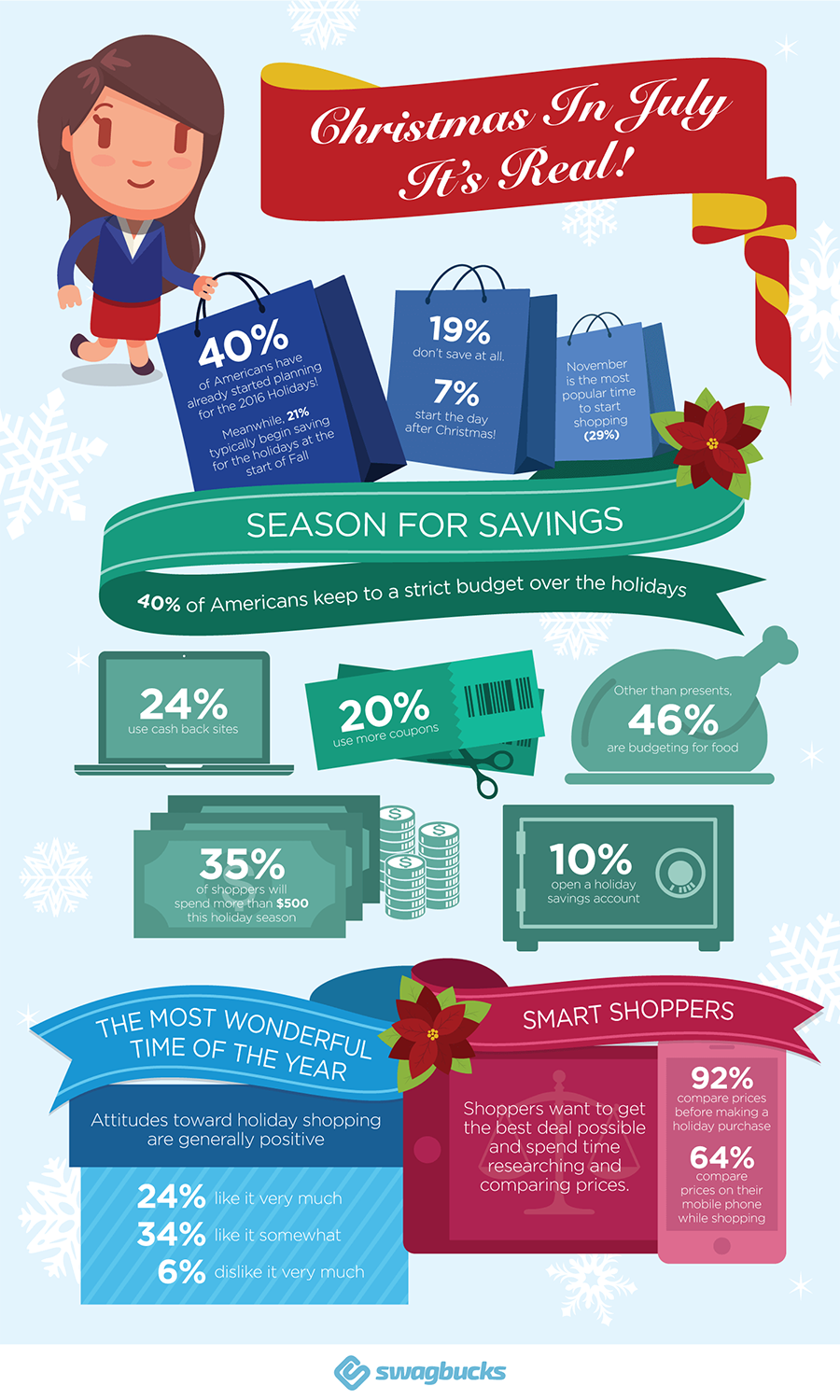 ChristmasInJulyInfographic(Resized)